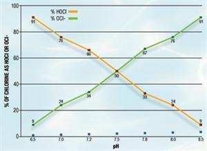 kill rate of chlorine