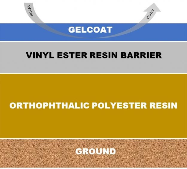 layers of gelcoat